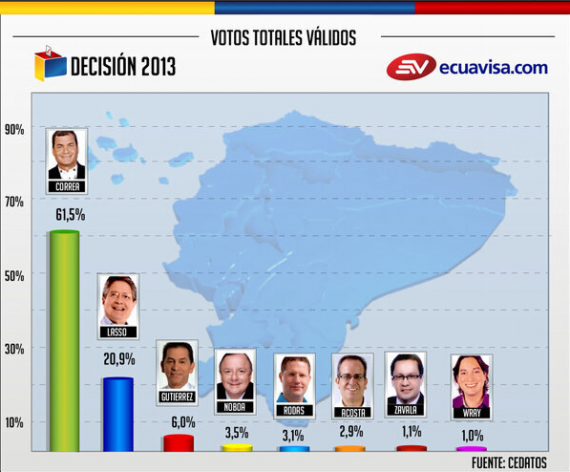 Elecciones 2013 Ecuador