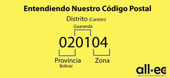 Codigo Postal Ecuador Composicion